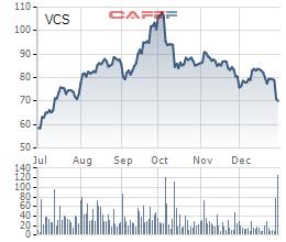 Vicostone đặt mục tiêu LNTT năm 2020 tăng 20% lên 1.980 tỷ đồng - Ảnh 4.