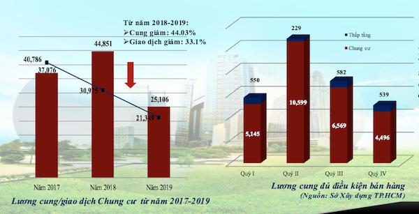 Chung cư Hà Nội phát triển mất cân đối, thị trường không chấp nhận mức giá hiện tại - Ảnh 1.