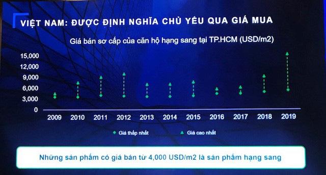 Căn hộ hạng sang tại Tp.HCM bùng nổ, giá chạm ngưỡng 350 triệu đồng mỗi m2 - Ảnh 2.