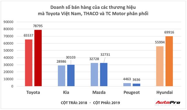 Cuộc đổi ngôi kịch tính làng xe Việt 2019: Hyundai bán vượt THACO, Toyota tăng tốc về nhất - Ảnh 2.