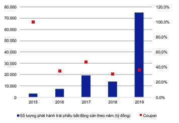 Năm 2020: Trái phiếu không còn là rốn hút tiền cho doanh nghiệp địa ốc? - Ảnh 1.