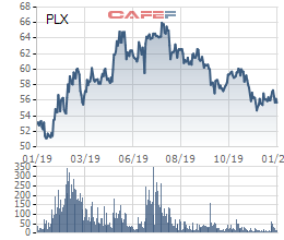 Petrolimex ước lãi trước thuế 2019 tăng 9% lên 5.486 tỷ đồng - Ảnh 1.