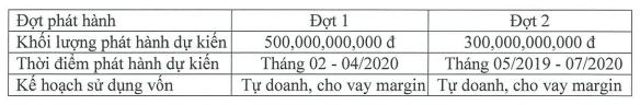 Chứng khoán Bản Việt (VCSC) lên kế hoạch phát hành 800 tỷ trái phiếu: Nhận định đây là kênh huy động vốn tối ưu nhất hiện tại - Ảnh 1.