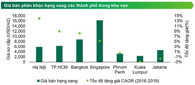 CBRE Việt Nam: Giá bán căn hộ hạng sang tại TP HCM tiệm cận Bangkok, có thể tăng 10% mỗi năm - Ảnh 1.