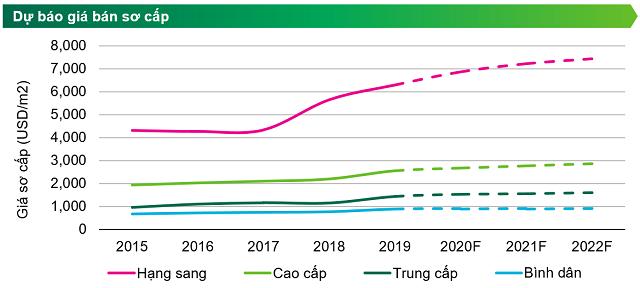 CBRE Việt Nam: Giá bán căn hộ hạng sang tại TP HCM tiệm cận Bangkok, có thể tăng 10% mỗi năm - Ảnh 2.