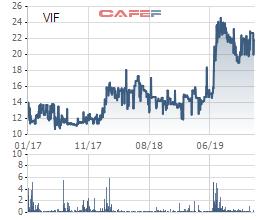 350 triệu cổ phiếu VIF (Vinafor) sẽ hủy giao dịch trên Upcom từ 17/1 - Ảnh 1.