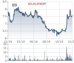 Cổ phiếu vẫn duy trì giao dịch dưới mệnh giá, Chứng khoán BSC đăng ký mua 1 triệu cổ phiếu quỹ - Ảnh 1.
