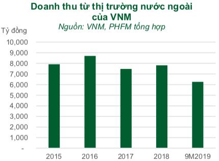 Vinamilk: Thâm nhập Trung Quốc thông qua dòng sữa chua, muốn tăng cơ cấu xuất khẩu sữa lên 25% giai đoạn 2021-2022 - Ảnh 1.