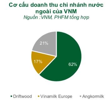 Vinamilk: Thâm nhập Trung Quốc thông qua dòng sữa chua, muốn tăng cơ cấu xuất khẩu sữa lên 25% giai đoạn 2021-2022 - Ảnh 2.