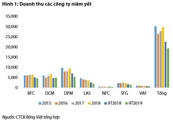 VDSC: Ngành phân bón 2020 tiếp tục chịu ảnh hưởng tiêu cực bởi triển vọng nông nghiệp thấp - Ảnh 1.