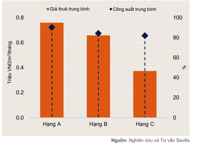 Savills Việt Nam: Giá phòng khách sạn TP HCM cao nhất 5 năm - Ảnh 2.