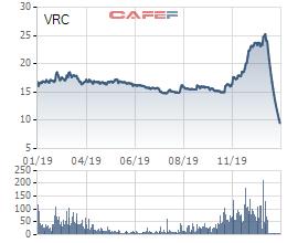 Cổ phiếu giảm sàn 13 phiên liên tiếp, VRC lấy ý kiến cổ đông về việc mua cổ phiếu quỹ - Ảnh 1.