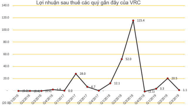 Cổ phiếu giảm sàn 13 phiên liên tiếp, VRC lấy ý kiến cổ đông về việc mua cổ phiếu quỹ - Ảnh 2.