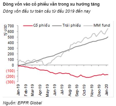 """Điều gì khiến chứng khoán Việt Nam """"lạc điệu"""" với các thị trường mới nổi? - Ảnh 1."""