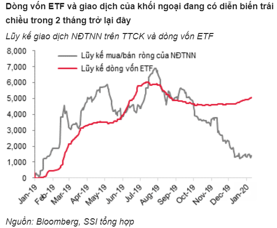 """Điều gì khiến chứng khoán Việt Nam """"lạc điệu"""" với các thị trường mới nổi? - Ảnh 3."""