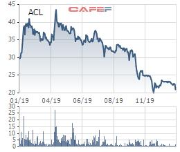 Thuỷ sản Cửu Long (ACL): Lợi nhuận quý 4/2019 giảm sâu 87%, cổ phiếu tiếp tục dò đáy - Ảnh 2.