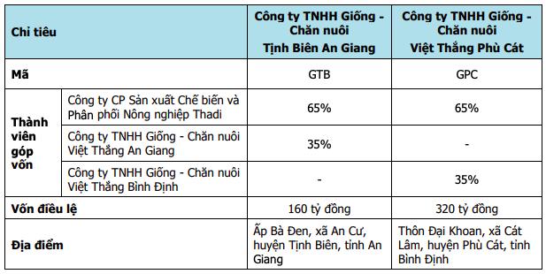 Thuỷ sản Hùng Vương (HVG): Giải trình lý do tăng gấp đôi lỗ 2019 sau soát xét, lên kế hoạch lãi ròng 790 tỷ năm 2020 - Ảnh 1.
