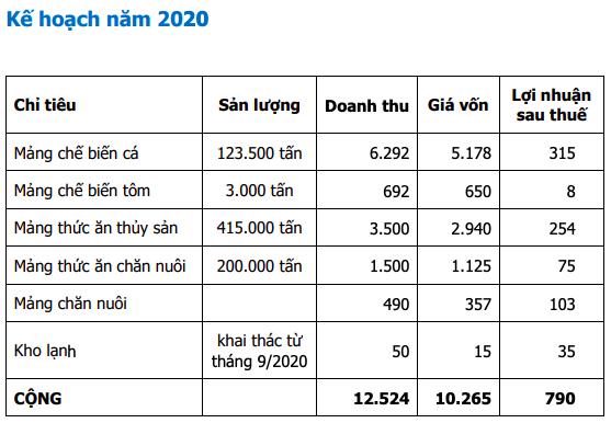 Thuỷ sản Hùng Vương (HVG): Giải trình lý do tăng gấp đôi lỗ 2019 sau soát xét, lên kế hoạch lãi ròng 790 tỷ năm 2020 - Ảnh 2.