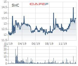 Sowatco (SWC) báo lãi cả năm 2019 giảm 35%, chỉ hoàn thành được 75% kế hoạch năm - Ảnh 3.