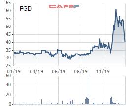 Một công ty Gas của Nhật Bản chi hơn nghìn tỷ đồng của cổ phiếu PGD - Ảnh 1.