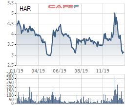 Thanh khoản thị trường không đủ đáp ứng, An Dương Thảo Điền chỉ mua hơn 2 triệu cổ phiếu quỹ - Ảnh 1.