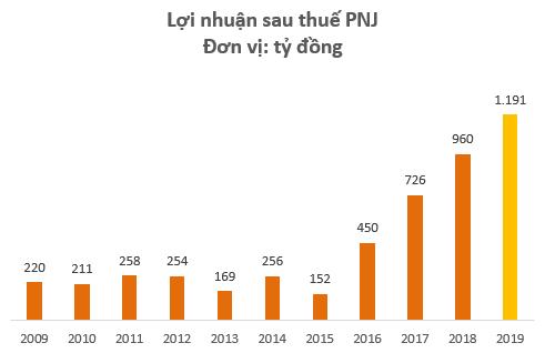 Bứt phá mạnh trong quý 4, lợi nhuận sau thuế PNJ lần đầu vượt mốc 1.000 tỷ đồng - Ảnh 1.