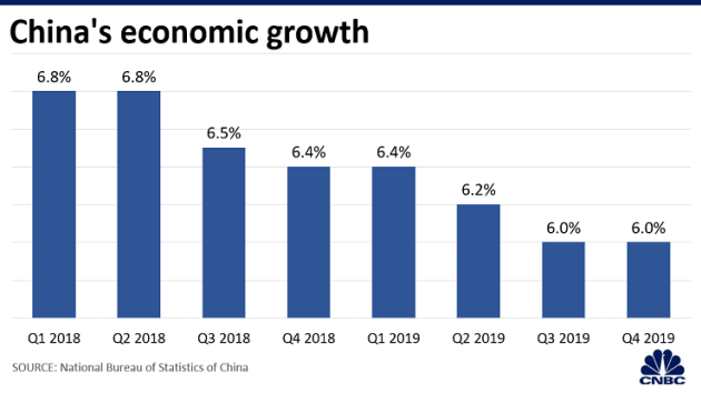 Mặc chiến tranh thương mại, Trung Quốc vẫn tuyên bố đạt tăng trưởng 6,1% trong năm 2019 - Ảnh 1.