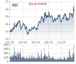 Hơn 2 năm sau khi bán đi, KBC bất ngờ chi 1855 tỷ đồng mua lại dự án trên đất vàng Phạm Hùng từ Tân Hoàng Minh - Ảnh 1.
