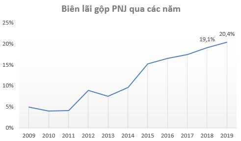 Bứt phá mạnh trong quý 4, lợi nhuận sau thuế PNJ lần đầu vượt mốc 1.000 tỷ đồng - Ảnh 2.