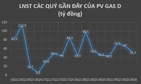 PV GasD (PGD) báo lãi sau thuế 234 tỷ đồng, vượt 23% kế hoạch cả năm - Ảnh 1.