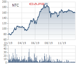 Nam Tân Uyên (NTC) đạt lãi ròng 235 tỷ, vượt 81% kế hoạch, năm 2020 tiếp tục triển khai KCN NTU3 - Ảnh 2.
