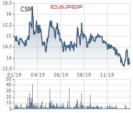 Casumina (CSM) báo lãi năm 2019 cao gấp 9 lần cùng kỳ - Ảnh 2.