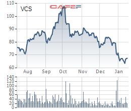 """Lợi nhuận Vicostone (VCS) tăng trưởng 25% trong năm 2019, cổ phiếu vẫn """"lao dốc"""" - Ảnh 2."""