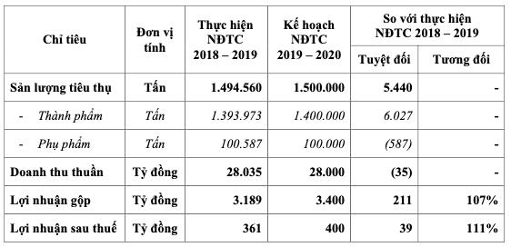Hoa Sen Group (HSG): Năm 2020 ngành thép còn biến động khó lường, tiếp tục tái cơ cấu với mục tiêu lợi nhuận ròng đạt 400 tỷ đồng - Ảnh 1.
