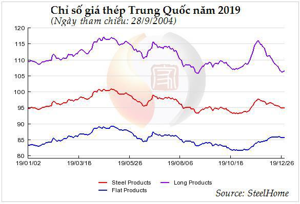 Thị trường năm 2019 (tiếp): Giá thịt lợn tăng sốc; thép và hạt tiêu giảm  - Ảnh 2.