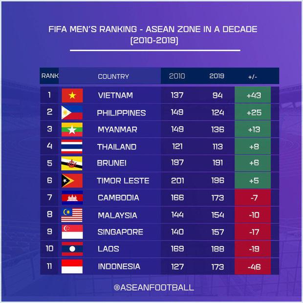 Xếp hạng bóng đá Đông Nam Á sau 10 năm (2010 - 2019): Việt Nam thay Thái Lan làm ông vua khu vực, Indonesia tụt hậu khủng khiếp - Ảnh 1.