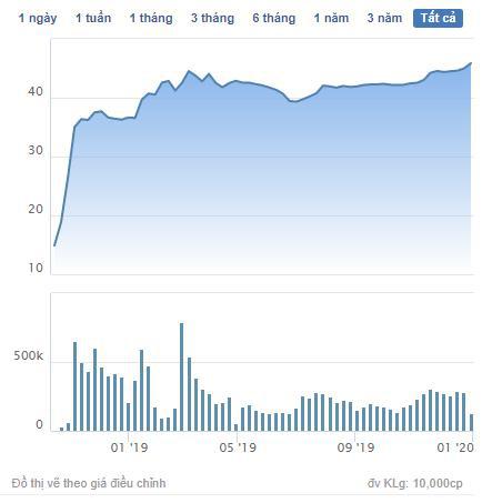 Địa ốc First Real (FIR) chốt danh sách cổ đông phát hành cổ phiếu thưởng tỷ lệ 60% - Ảnh 1.