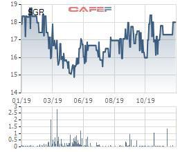 Saigonres (SGR) sẽ chuyển nhượng toàn bộ 70% cổ phần Đầu tư Bất động sản Lê Gia cho đối tác - Ảnh 1.