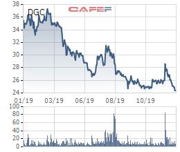 Hét giá quá cao, phiên đấu giá cổ phần Hóa chất Đức Giang bị ế nặng - Ảnh 1.