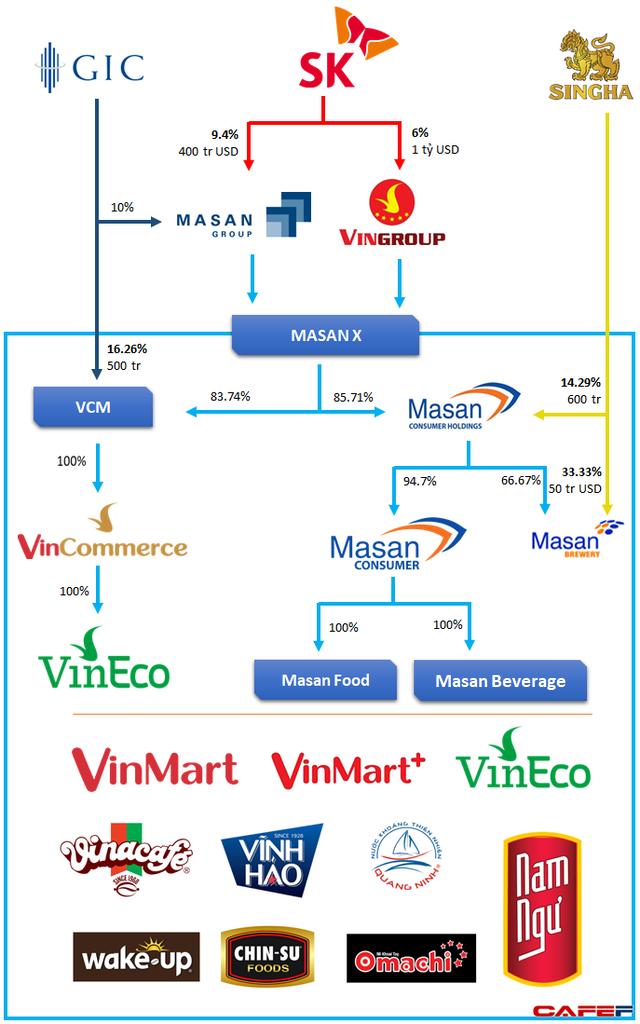 Masan sẽ tiếp quản 83,74% cổ phần công ty sở hữu chuỗi Vinmart và VinEco - Ảnh 1.