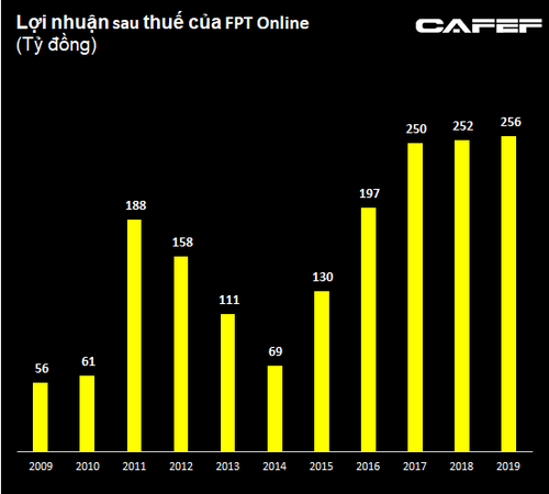 FPT Online (FOC): Lợi nhuận sau thuế 2019 tiếp tục đi ngang, đạt 256 tỷ đồng - Ảnh 1.