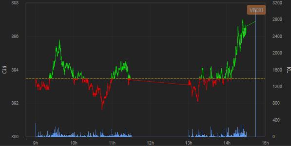 [Nhịp đập phái sinh phiên 20/01]  Phe Long giữ nhịp thị trường phiên giao dịch đầu tuần - Ảnh 1.