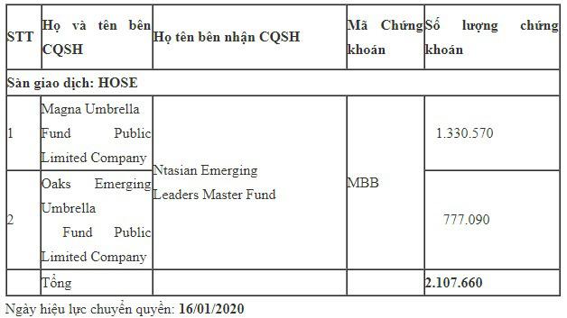 Các quỹ ngoại lại vừa trao tay 2,1 triệu cổ phiếu MBB - Ảnh 1.