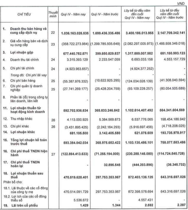 BĐS Phát Đạt (PDR): Năm 2019 lãi ròng 872 tỷ, 9 lần phát hành trái phiếu với dư nợ sổ sách hơn 1.500 tỷ đồng - Ảnh 1.