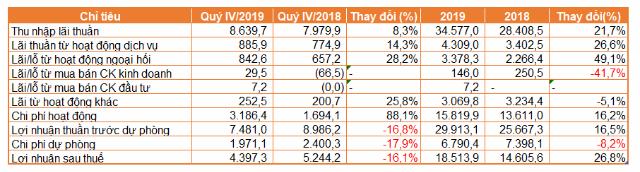 Chi phí hoạt động gấp đôi, lãi Vietcombank quý IV/2019 giảm 16% - Ảnh 1.