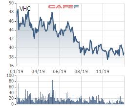 Vĩnh Hoàn (VHC) giảm 18% lãi ròng về 1.180 tỷ, thực hiện 96% chỉ tiêu 2019 - Ảnh 2.