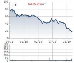 FPT Retail (FRT) bất ngờ lỗ 20 tỷ trong quý 4, lợi nhuận cả năm giảm 38% - Ảnh 3.