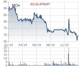 Masan Consumer (MCH) tăng 75% lãi ròng quý cuối năm lên hơn 1.541 tỷ đồng - Ảnh 3.