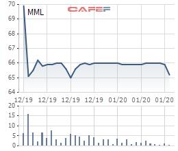 Thịt mát MEATDeli đạt trăm tỷ doanh thu tháng 12, đã chiếm 60% thị phần tại hệ thống Vinmart - Ảnh 1.