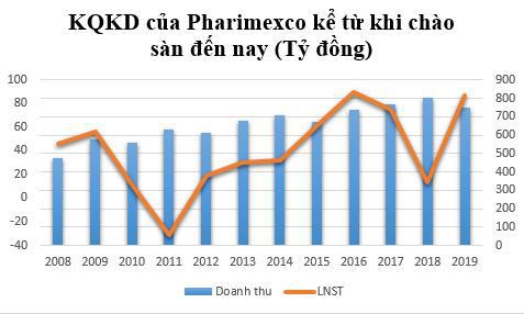 Pharimexco (DCL) báo lãi quý 4 tăng đột biến gấp 15 lần cùng kỳ, cao nhất kể từ khi thành lập - Ảnh 1.